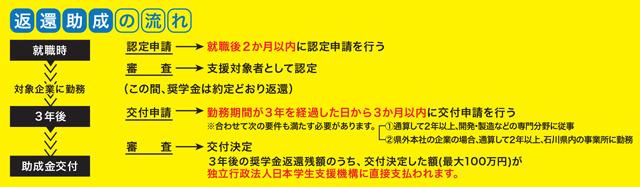 日本 学生 支援 機構 様式